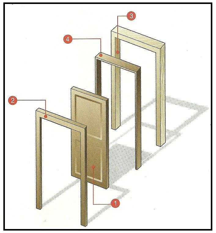 Come scegliere la porta che fa per noi - Telaio porta interna ...