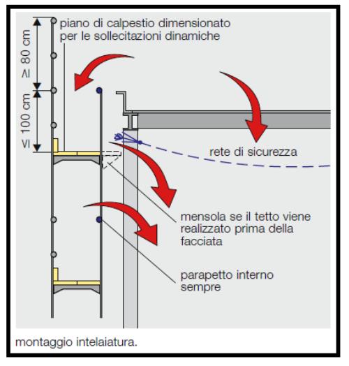 Montaggio corretto della parte alta di un ponteggio metallico for Ponte sopra i piani del garage