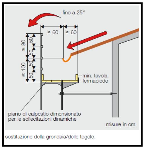 Montaggio corretto della parte alta di un ponteggio metallico for Piani casa sul tetto di bassa altezza