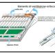 A La ventilazione di un tetto ed i vantaggi che comporta