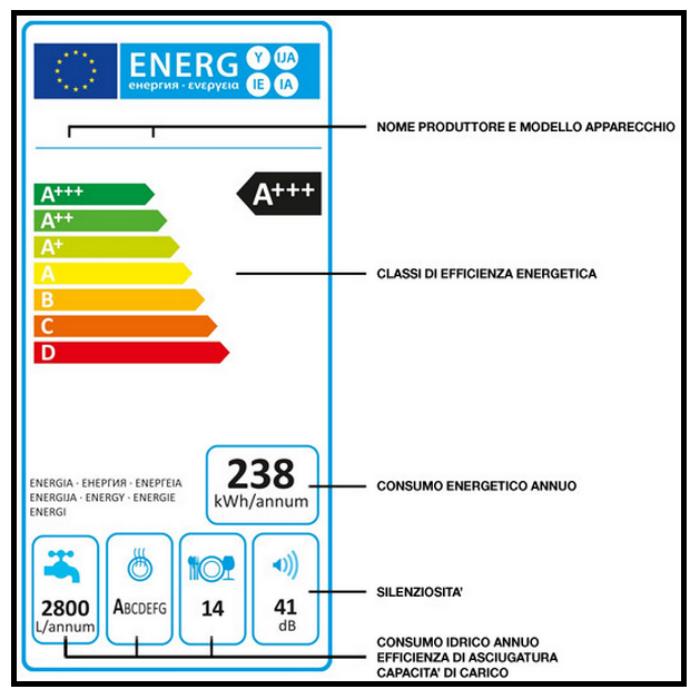 Controllare sempre la classe energetica di un condizionatore for Classe energetica