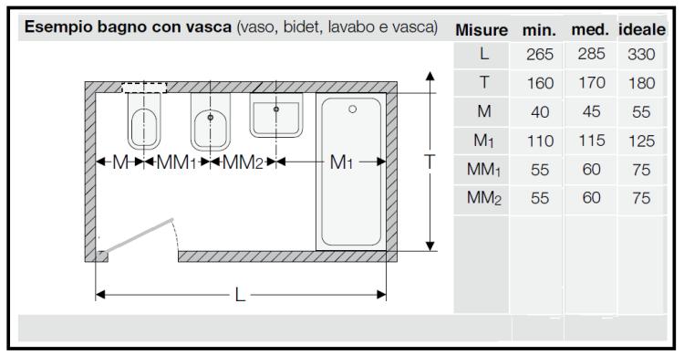 Il bagno wc e le distanze da tenere tra gli apparecchi - Dimensione minima bagno ...