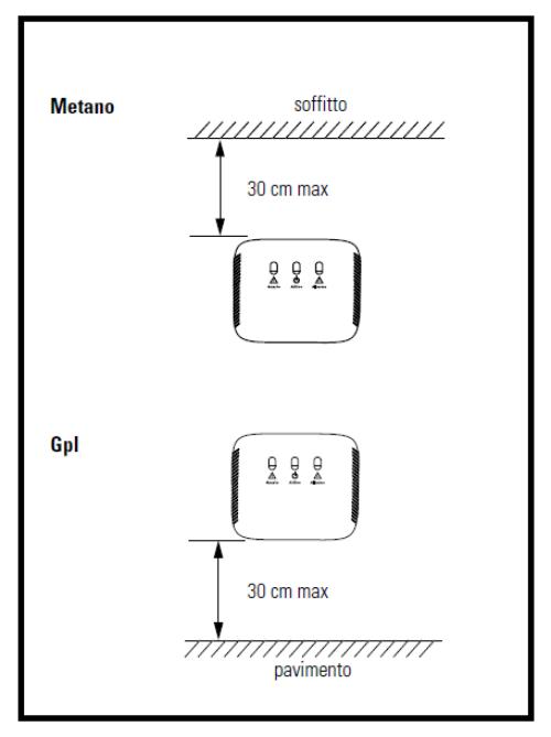 Un rivelatore efficace contro le fughe di gas in casa - Bombole metano per casa ...