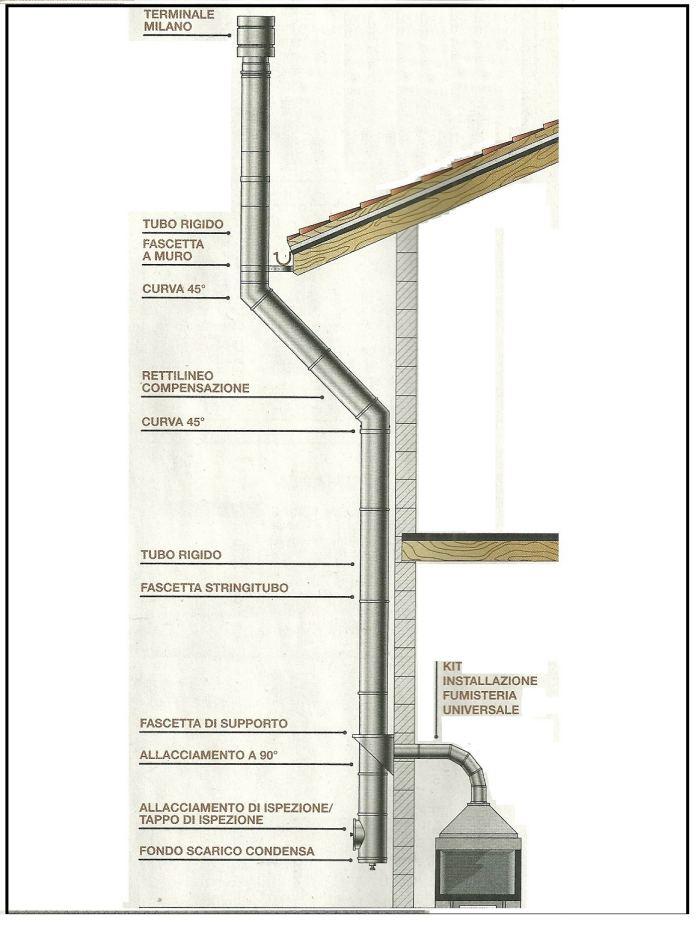 Norme sulle canne fumarie dei camini delle stufe e delle - Stufe a pellet esterne ...
