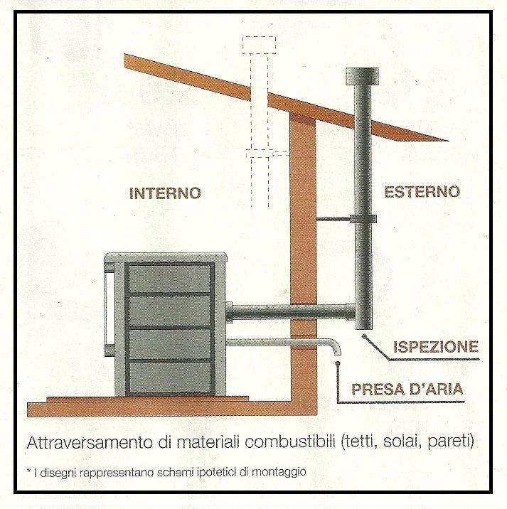 Camino esterno per stufa a pellet termosifoni in ghisa scheda tecnica - Stufe a pellet senza camino ...
