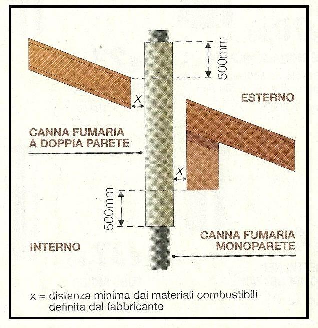 Norme sulle canne fumarie dei camini delle stufe e delle - Canna fumaria esterna per stufa a legna ...