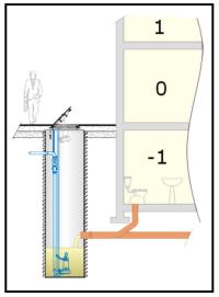 Un impianto di sollevamento acque nere con pozzetto  prefabbricato 1