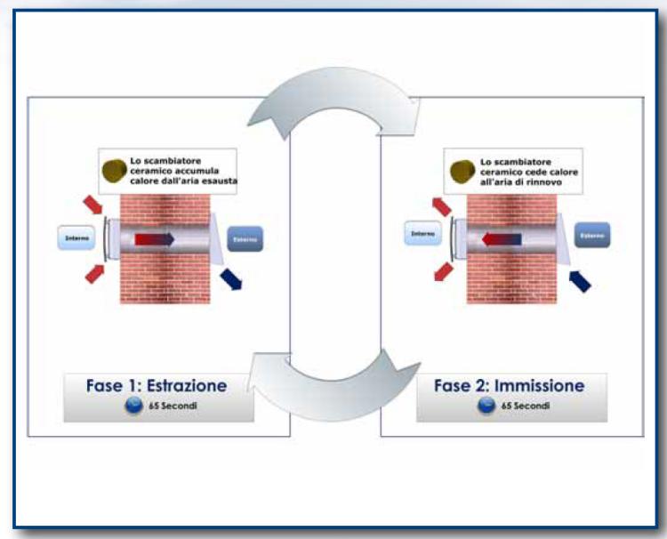 Un recuperatore di calore a ventilazione meccanica controllata - Ventilazione recupero calore ...