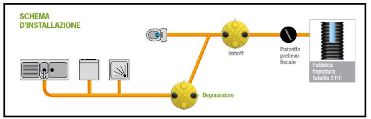Il degrassatore elemento necessario nella fognatura domestica for Schema scarico acque reflue domestiche
