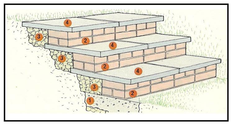 Fare gradini in muratura nel nostro giardino - Gradini in cemento per esterno ...