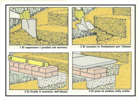 Fare gradini in muratura nel nostro giardino - Terrazzamenti giardino ...
