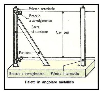 Realizzazione di una recinzione in rete metallica a maglia for Recinzione economica fai da te
