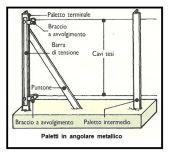 Realizzazione di una recinzione in rete metallica a maglia sciolta 1