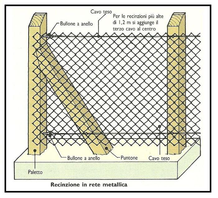 Realizzazione di una recinzione in rete metallica a maglia sciolta.