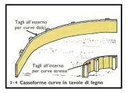 Casseforme per getto 1