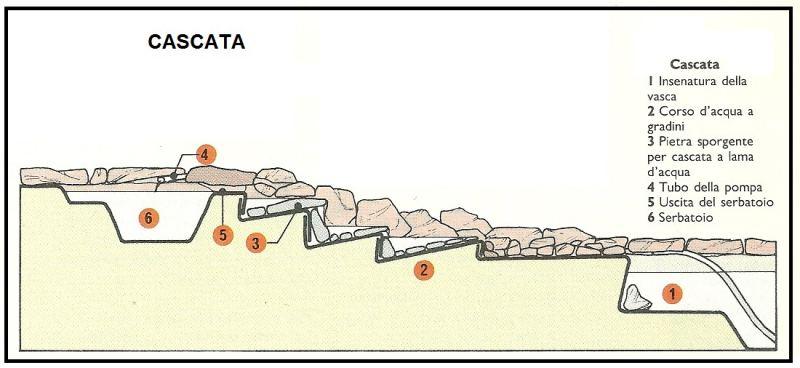 Come Fare Una Cascata In Giardino.Come Realizzare Un Giardino Roccioso Con Una Cascata D Acqua