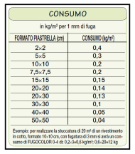Tabella consumi 1