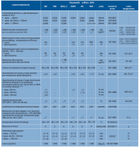 caratteristiche tecniche tabella