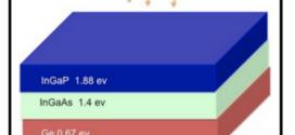 Efficienza del 45% con celle multigiunzione nel fotovoltaico a concentrazione