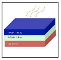 Efficienza del 45% con celle multigiunzione nel fotovoltaico a concentrazione 1
