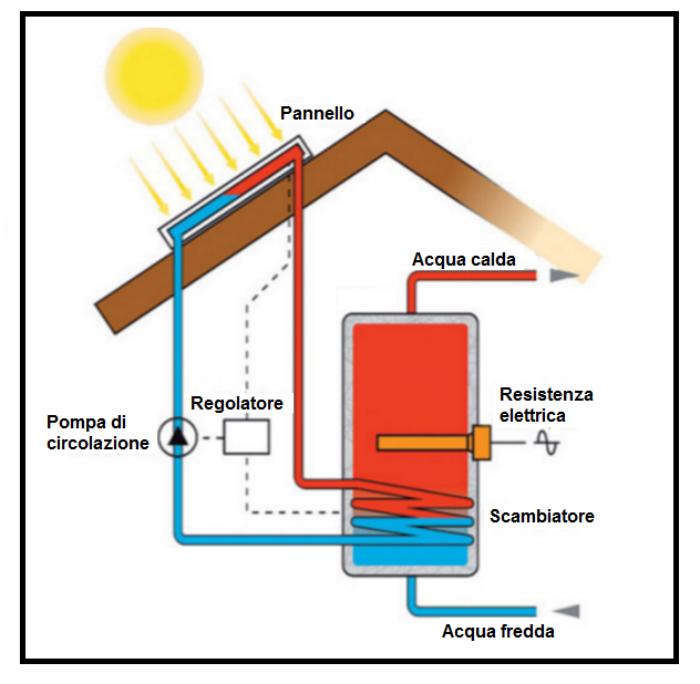 Pannello Solare Termico Funzionamento : Coffeenews