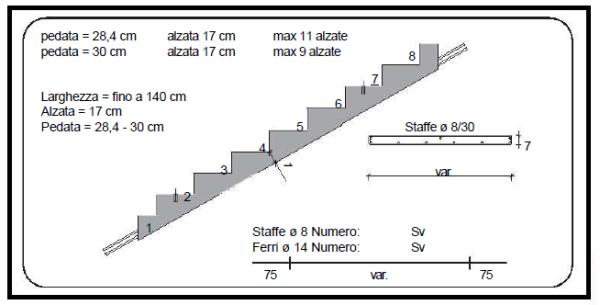 - Misure scale interne ...