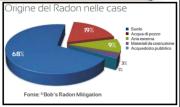 Origine del Gas Radon 1