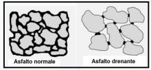 Due tipi di asfalti 1