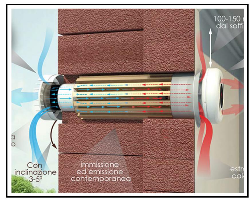 Un sistema di ventilazione meccanica controllata con - Ricircolo aria casa ...