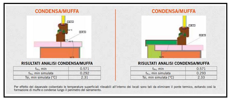 Cappotti termici esterni un davanzale coibentato contro i - Coibentazione davanzali finestre ...