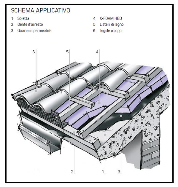 Costruire il tetto ideale: le tipologie e i materiali che ...